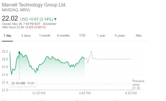 Marvel股價走勢(圖片:谷歌)