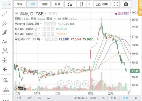 (圖五:全球電子最大代工鴻海股價,鉅亨網)