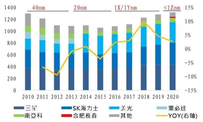 (資料來源: DRAMeXchange) 目前全球 DRAM 投片量穩定 (千片)