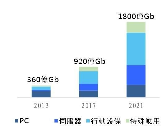 (資料來源: 美光) 伺服器 DRAM 需求明顯增加