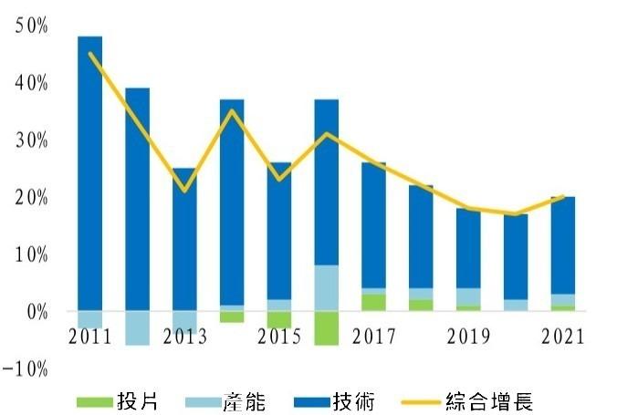 (資料來源: 美光)DRAM 技術提升所帶動的供給成長正在減緩