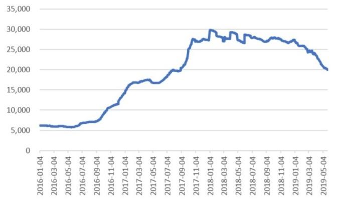 (資料來源: wind)DXI 價格指數,下滑表示 DRAM 景氣向下