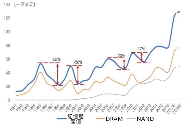 (資料來源: 美光)DRAM 產值在歷經波動後仍保持上揚趨勢
