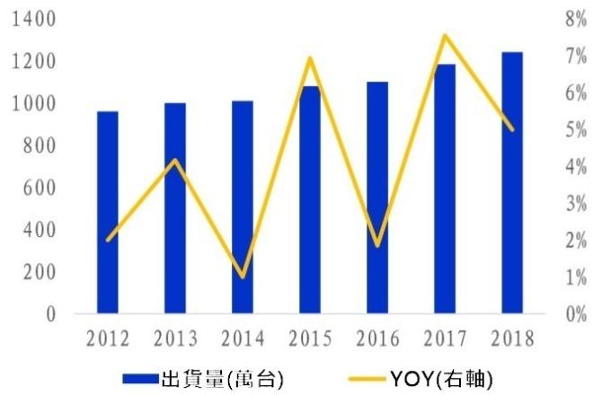 (資料來源: wind) 全球伺服器出貨量