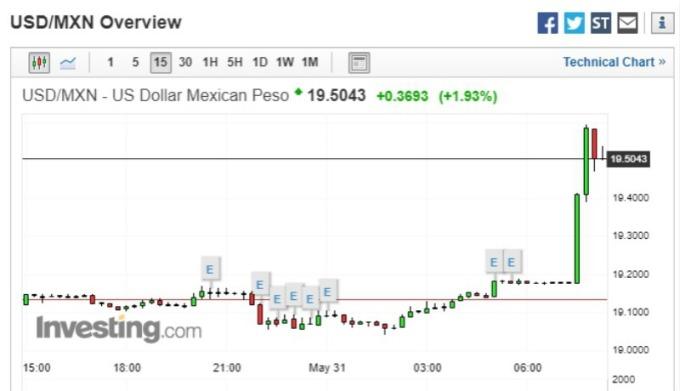 受此消息影響,墨西哥披索重挫逾 2%。(圖片:investing)