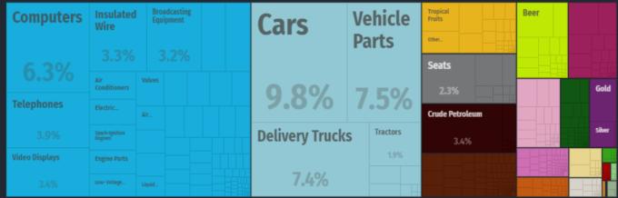 2017年美國自墨西哥進口各項商品比重 資料來源:OEC