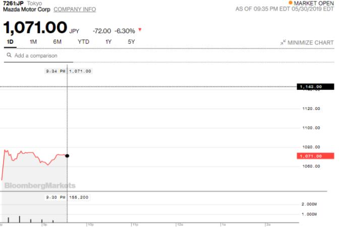 馬自達股價 資料來源:Bloomberg