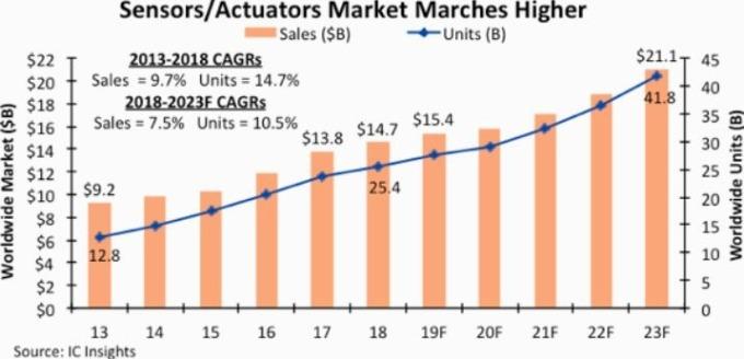 感測器 / 致動器市場逐年升高,但增幅趨緩 (圖片: IC Insights)