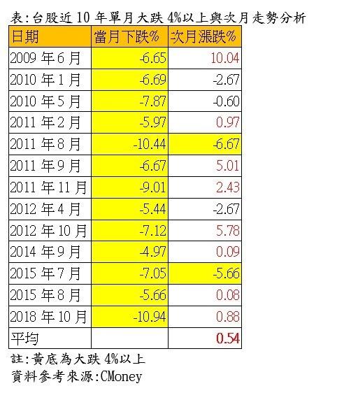 台股近10年單月大跌4%以上與次月走勢統計。(資料來源:CMoney;鐘國忠製表)