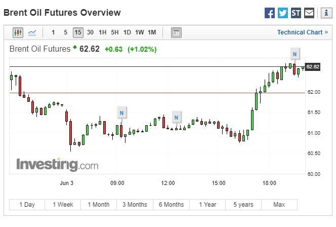 國際油價漲逾 1%。(圖:翻攝自 Investing.com)