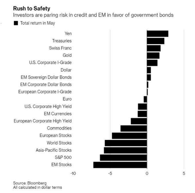 今年五月份各資產表現 (資料來源:Bloomberg)