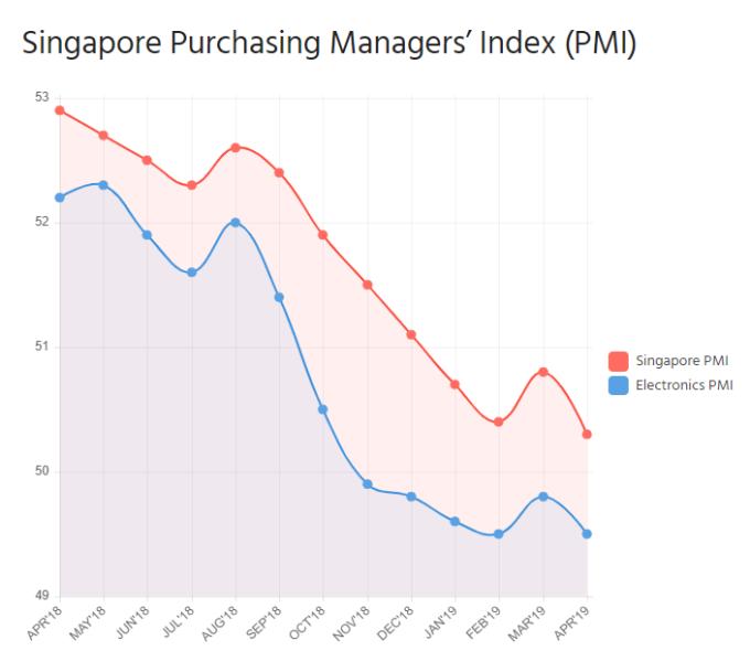 電子製造業PMI指標顯著走低,帶動新加坡整體PMI走勢下滑