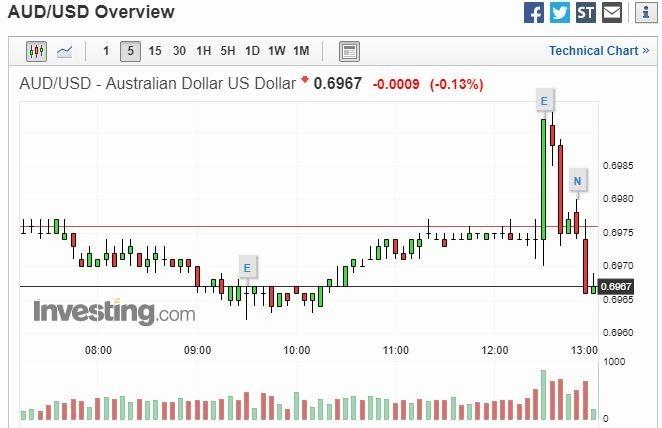 澳幣兌美元5分鐘走勢圖 圖片來源:investing.com