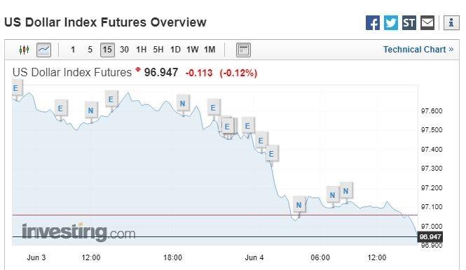 美元指數快速下滑(圖表取自Investing.com)
