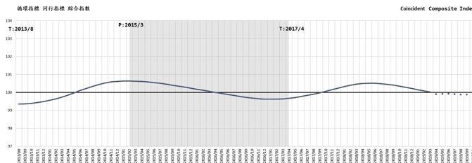圖一、同行指標循環指數近期走勢與預測