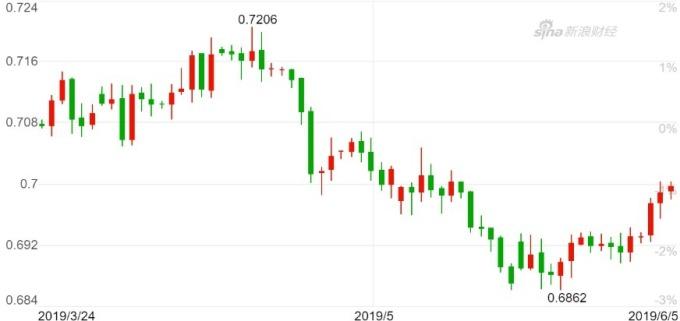 澳幣兌美元日 K 線圖。(來源:新浪財經)