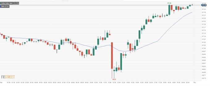 美元指數 15 分鐘線 (來源: FXSTREET)