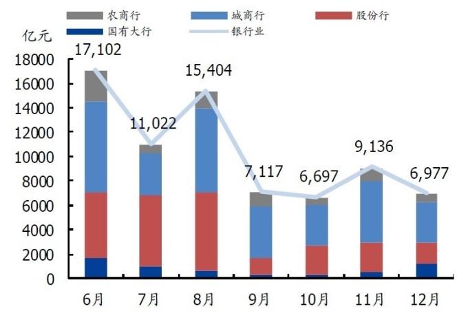 (資料來源: wind)6-8 月 NCD 到期壓力大