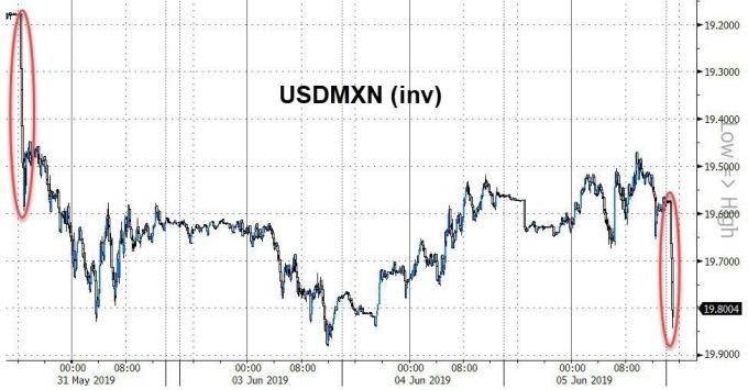 美元兌墨西哥(倒置)(圖表取自Zero Hedge)