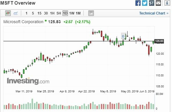 微軟股價圖(圖片:Investing)