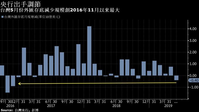 台灣外匯存底月度增減 (單位:10億美元) 圖片來源:Bloomberg