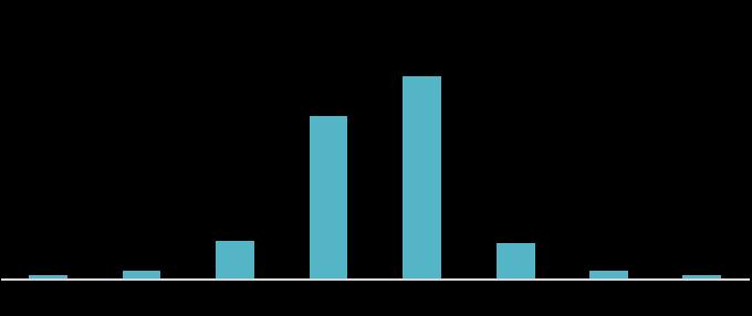 資料來源:Bloomberg,「鉅亨買基金」整理,資料期間2000 - 2019。指數採MSCI世界總報酬指數。此資料僅為歷史數據模擬回測,不為未來投資獲利之保證,在不同指數走勢、比重與期間下,可能得到不同數據結果。 3. 怕到只想跑?資產配置才是最佳解