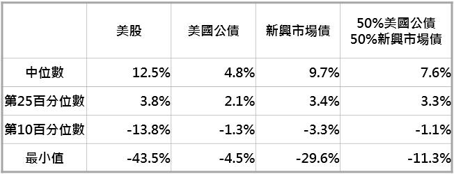 資料來源:Bloomberg,「鉅亨買基金」整理,採 MSCI 美國與美銀美林債券系列指數;資料期間: 1991-2019。此資料僅為歷史數據模擬回測,不為未來投資獲利之保證,在不同指數走勢、比重與期間下,可能得到不同數據結果。