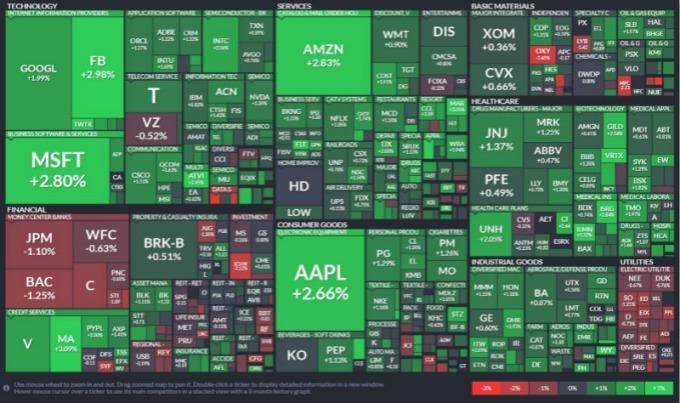 標普所有板塊,科技資訊板塊領漲、金融與公用事業板塊領跌。(圖片:Finviz)