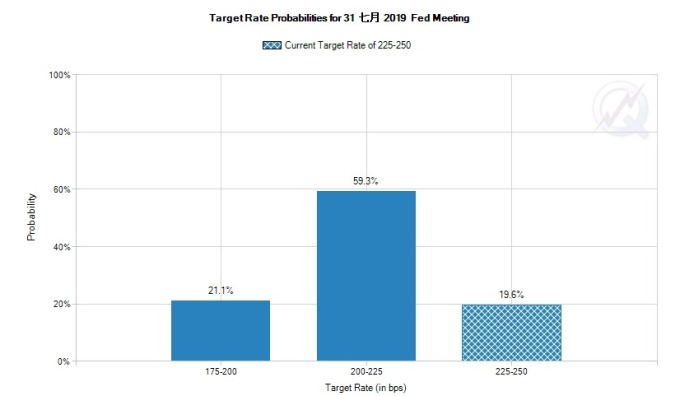 CME 聯邦基金利率期貨估計 Fed 7 月會議將出手降息 圖片來源:CME