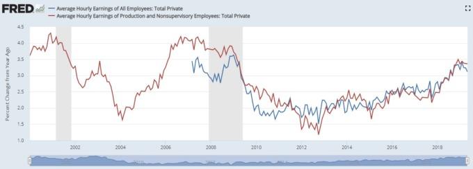 藍:非農薪資年增率  紅:非監督勞工資新年增率(%) (來源:FRED)