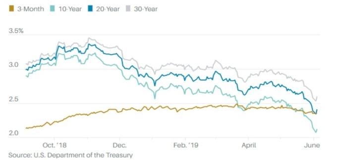 美國債券殖利率(%) (來源:Barron's)