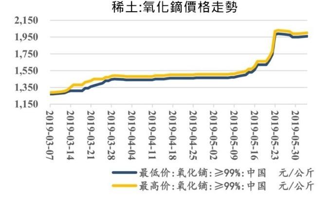 資料來源: 中國稀土產業協會