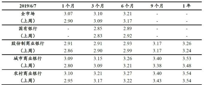 (資料來源: 興業證券) 不同銀行類別 NCD 發行利率 (%)