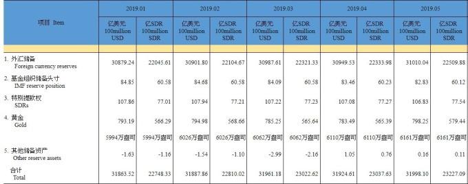資料來源:中國外匯管理局