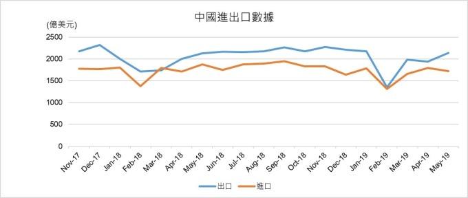 資料來源:中國海關總署