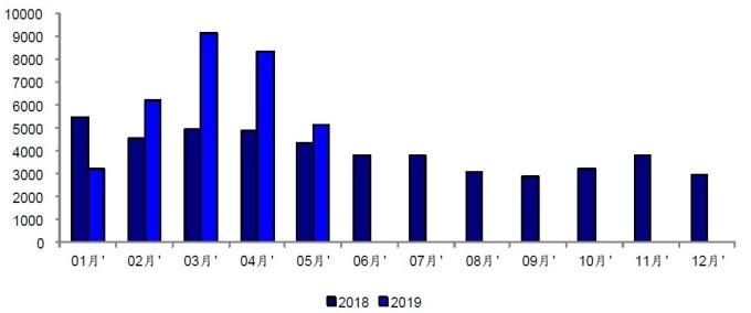 (資料來源: wind) 中國日均股票與基金交易額 (億
