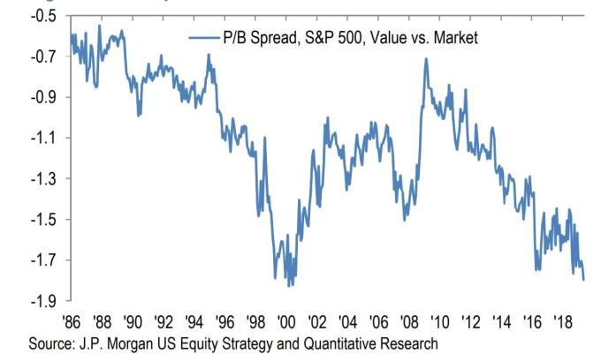 價值股與市場的市淨值差別(圖表取自Market Watch)