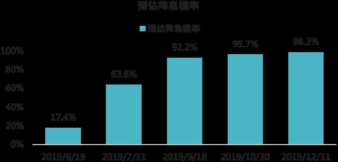 資料來源:Bloomberg,「鉅亨買基金」整理,2019/06/06。