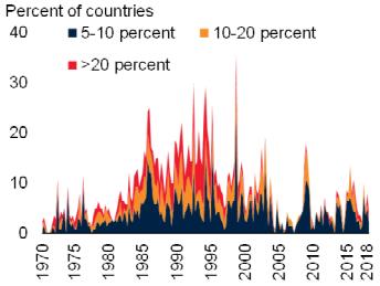資料來源:World Bank,「鉅亨買基金」整理,2019/6/5。