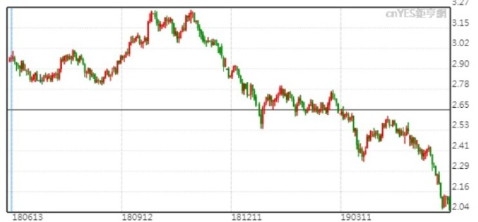 10 年期美債殖利率日 K 線圖。