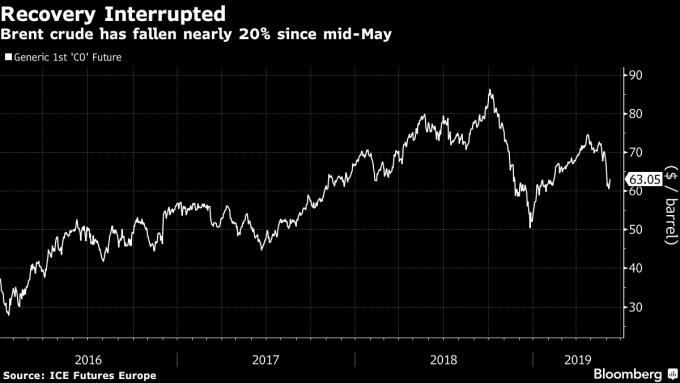 自 5 月中旬以來,布蘭特原油累計跌近 20%。(圖:翻攝自彭博)