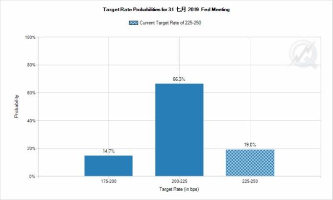 市場預期,Fed 在 7 月降息的機率近 80%。(圖片:fedwatch)
