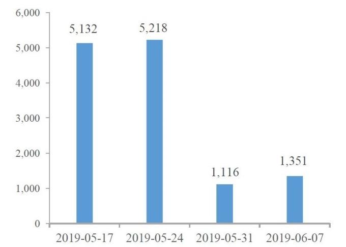 (圖片: wind) 近四周 NCD 發行規模。在包商銀行事件後 NCD 市場遇寒冬