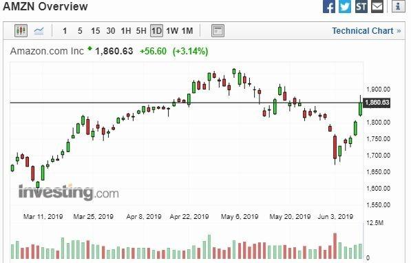 亞馬遜股價走勢圖 (圖: Investing)