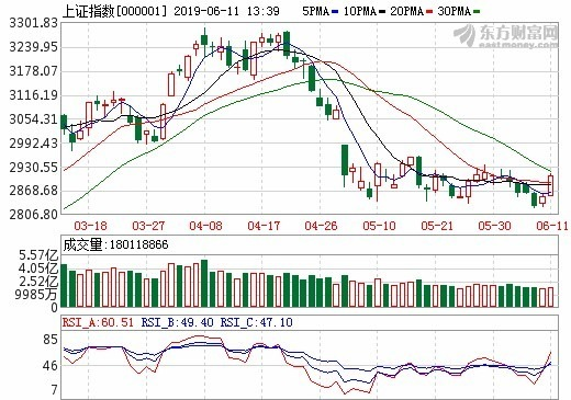 (圖:東方財富網,上證指數日線走勢)A股市場量能維持低檔