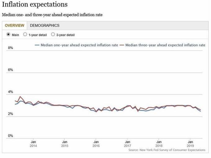 美國通膨預期指數 圖片來源:NY Fed