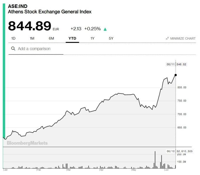希臘股市今年以來表現 (圖: Bloomberg)
