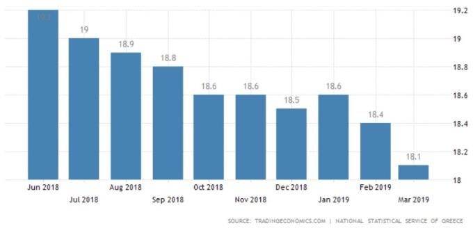 希臘近期失業率 (圖: Tradingeconomics.com)