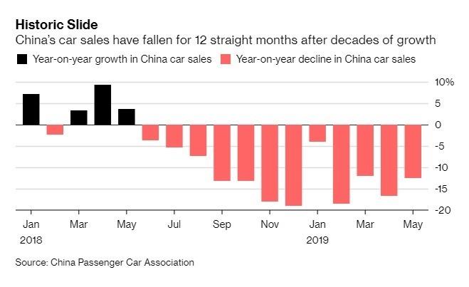 中國汽車銷量連續第 12 個月走跌。(圖:翻攝自彭博)