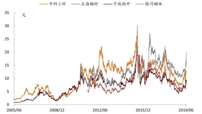 (資料來源: wind) 重要稀土公司股價表現